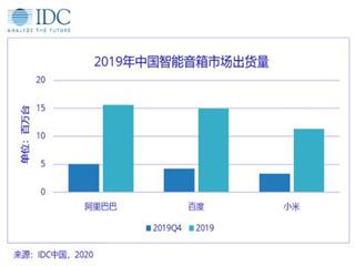 IDC:中国2019年智能音箱市场出货量同比增长109.7%