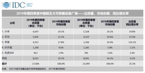 IDC:2019年全年中国可穿戴设备市场出货量9924万台 同比增长37.1%