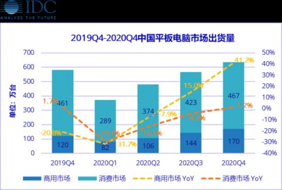 2020年一季度中国平板电脑市