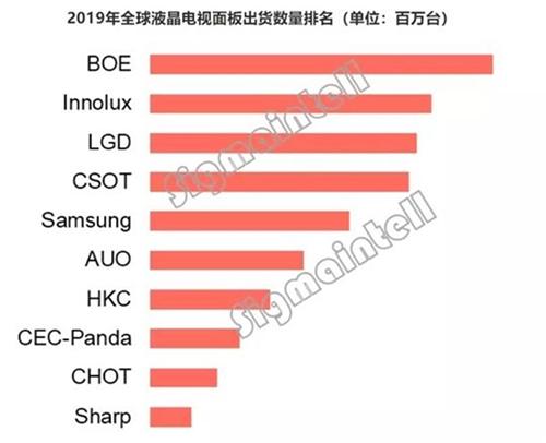 传中电熊猫拟出售,京东方与TCL谁会是买家?