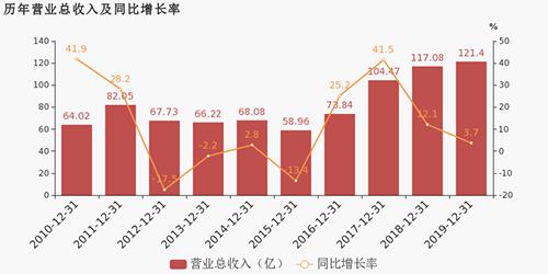 海立股份:2019年营收121.4亿,同比增长3.7%