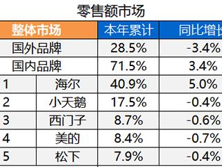 中怡康:海尔洗衣机成逆势增长主力军,国内外品牌差距持续扩大