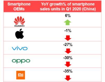 报告表明:2020年第一季度中国手机销量同比下降明显