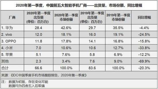IDC:一季度中国智能手机出货量同比下降20.3% 华为表现最佳