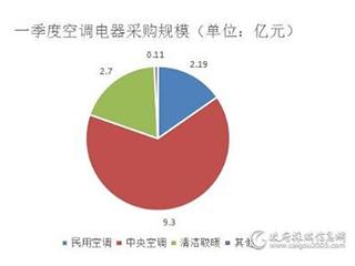 一季度政府空调电器采购额约14.3亿