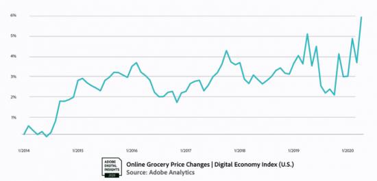 美国4月电商销售额大增49% 电子产品销售额增长了58%