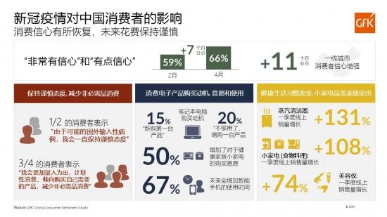 GfK:中国消费者信心有所恢复,带动技术消费品市场复苏