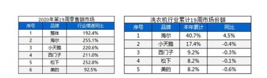 市场回暖 健康类洗衣机单品竞争力增强
