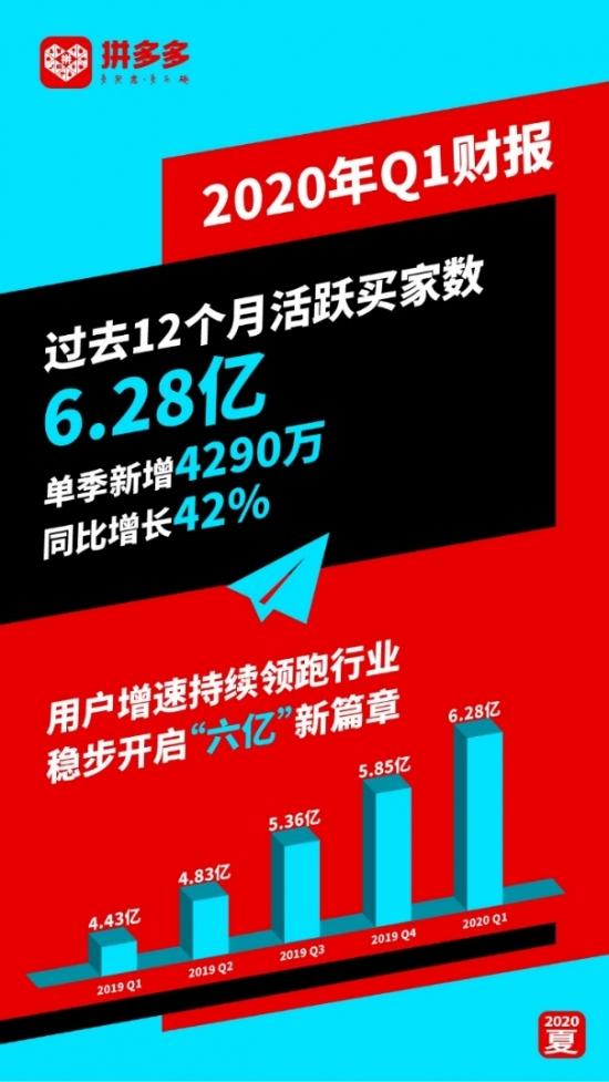 拼多多年活跃买家数达到6.28亿 单季增加4290万继续保持高增长