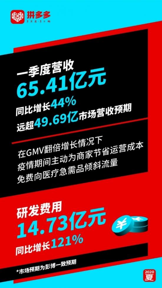 拼多多Q1营收65.41亿元同比增长44%大幅超越市场预期