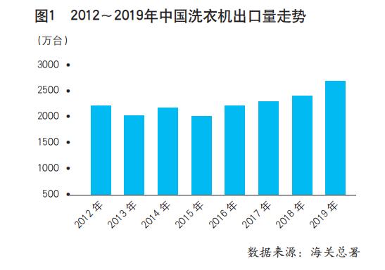 洗衣机出口:出口量总体呈上升趋势 飞跃增长后遇阻