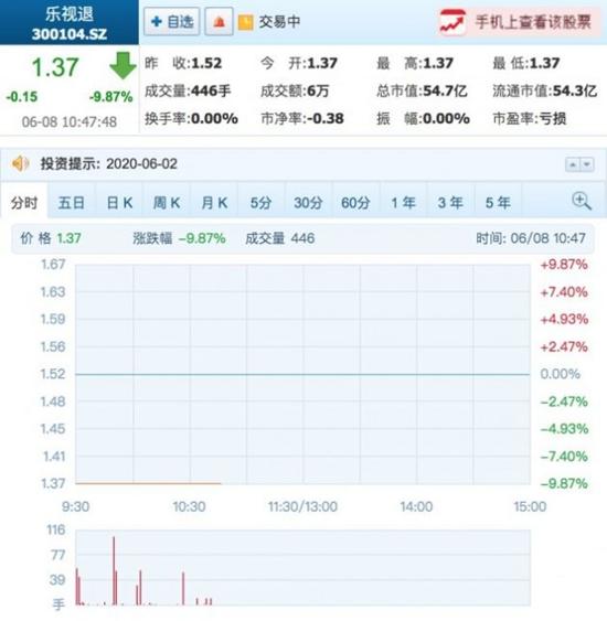 贾跃亭拍卖2210万股乐视股票 每股2.51元起拍