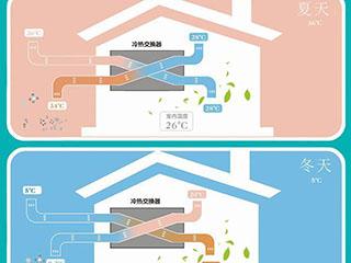 你知道空调房装新风系统有多重要吗?