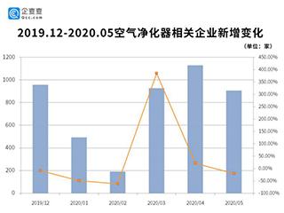 """相关企业""""单月新增注册量破千"""",空气净化器市场真正回暖了吗?"""