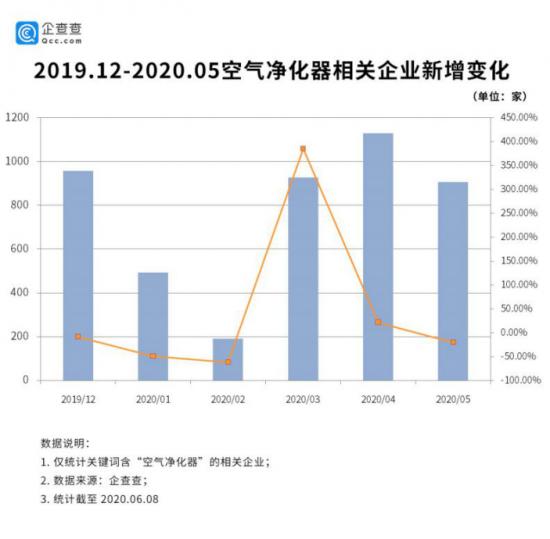 疫情促空气净化器市场回暖,企查查显示8.1万家相关企业严阵以待698.png