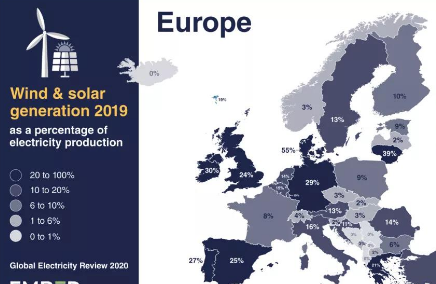 全球各大洲风电光伏比例:欧洲地区