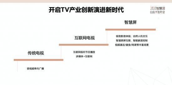 2020智慧屏白皮书发布 华为领衔开启TV产业3.0新时代