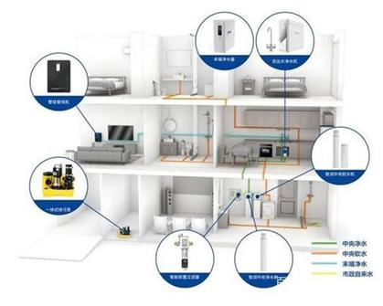 關于家用凈水器使用問題 你還有不清楚的嗎?
