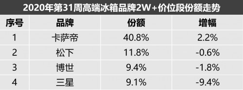 中怡康冰箱31周数据来了:整体向好,卡萨帝、松下等高端品牌拉动明显