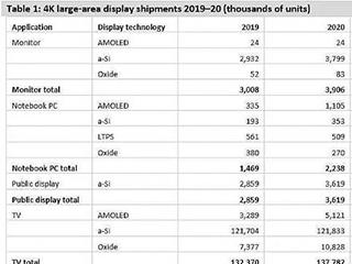 2020年4K大尺寸显示面板出货量将达1.48亿片