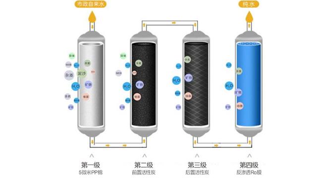 净水器滤芯更换的三大误区,早预防早安心