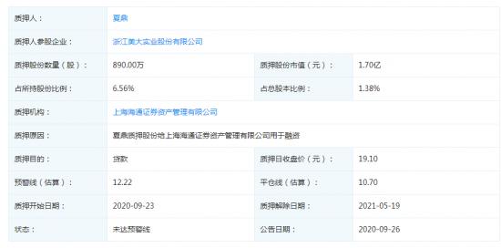 浙江美大再遭董事长夏鼎股权质押 数额1.7亿元