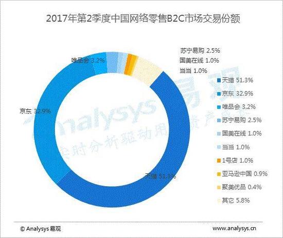 来源:《中国网上零售B2C市场季度监测分析2017年Q2》