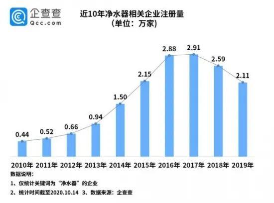 中国净水器相关企业前三季度注册量同比下降38.5%