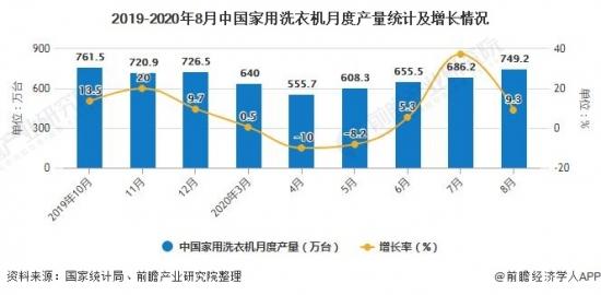 2019-2020年8月中国家用洗衣机月度产量统计及增长情况