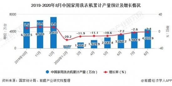 2019-2020年8月中国家用洗衣机累计产量统计及增长情况