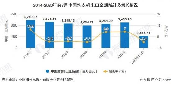 2014-2020年前8月中国洗衣机出口金额统计及增长情况