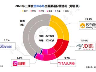 家电消费强劲,苏宁23.3%市场份额再夺行业第一