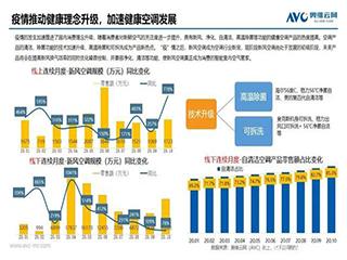 国内消费理念升级,加速健康空调发展