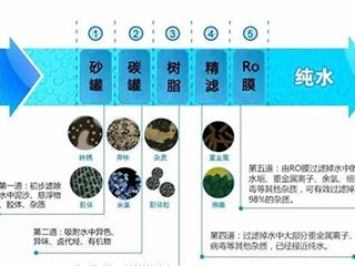 净水知识关于一滴水 我们了解多少呢?