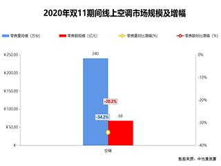 中怡康双11研究快报:低价与高质并行,空调市场加速割裂