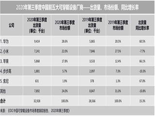 IDC:2020第二季度中国可穿戴设备市场出货量3293万台 同比增15.3%