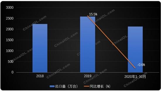 说明:2018年和2019年为全年数据,2020年1-10月数据同比为2019年1-10月
