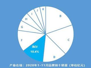 1-11月中央空调:海尔份额占比10.43%,市场地位上升