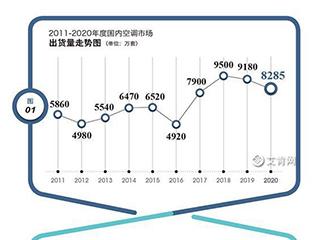 2020年度中国空调产业国内市场综述