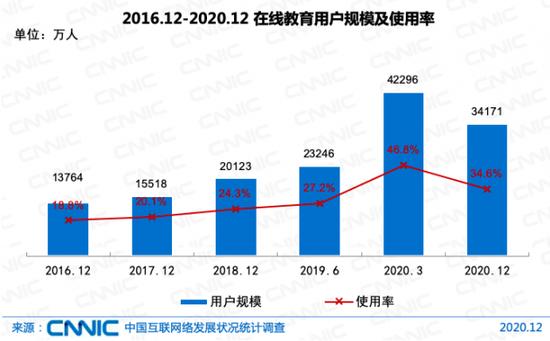 图源:中国互联网络状况统计调查