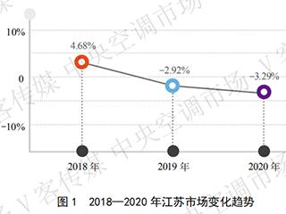 年报丨下滑3.29%,2020年江苏中央空调市场遭遇了什么?