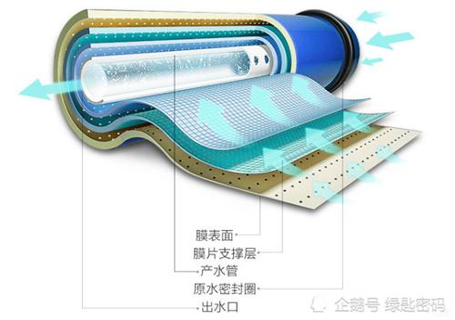 为何多数净水器的第一级基本都是PP棉滤芯