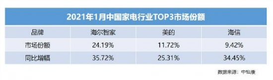 中怡康1月:海尔智家、美的、海信增幅均超25%