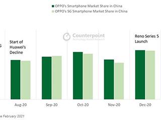 OPPO今年一月国内出货量排名第一