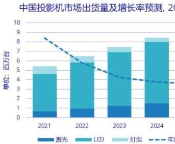 2020年中国投影机市场出货量同比下降9.8%