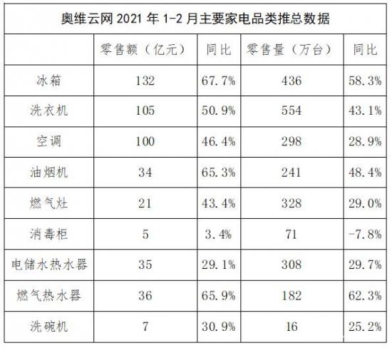 中国家电行业普涨 冰箱售出436万台