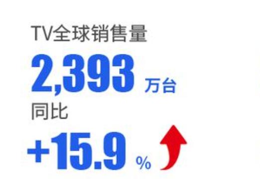TCL电子2020年收入同比增长40.2%达509.5亿港元