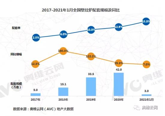 壁挂炉温暖精装市场 规模、配置率连年攀升