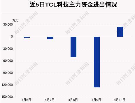 TCL科技:4月12日获主力资金净流入2.52亿元