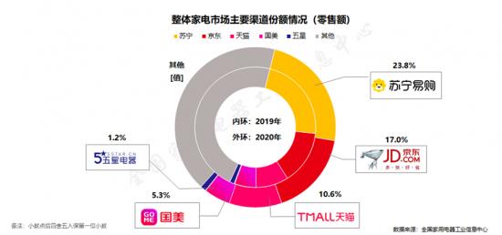 上半年家电3C双十一开启,苏宁家电掀起新一轮反哺营销